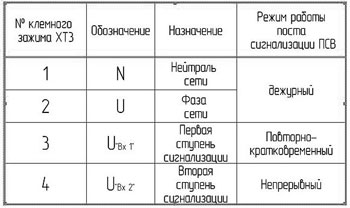Таблица режимов работы постов типа ПСВМ-ХХХ3Х