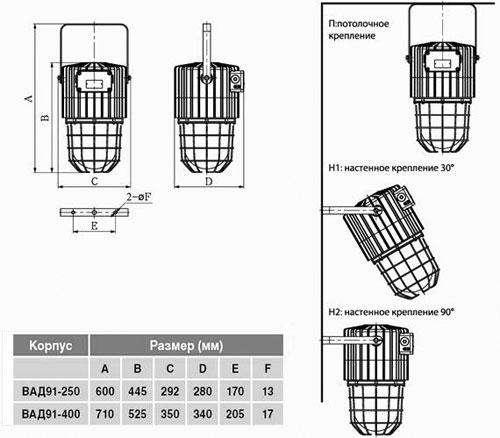 Габаритные размеры светильников ВАД-91, мм: